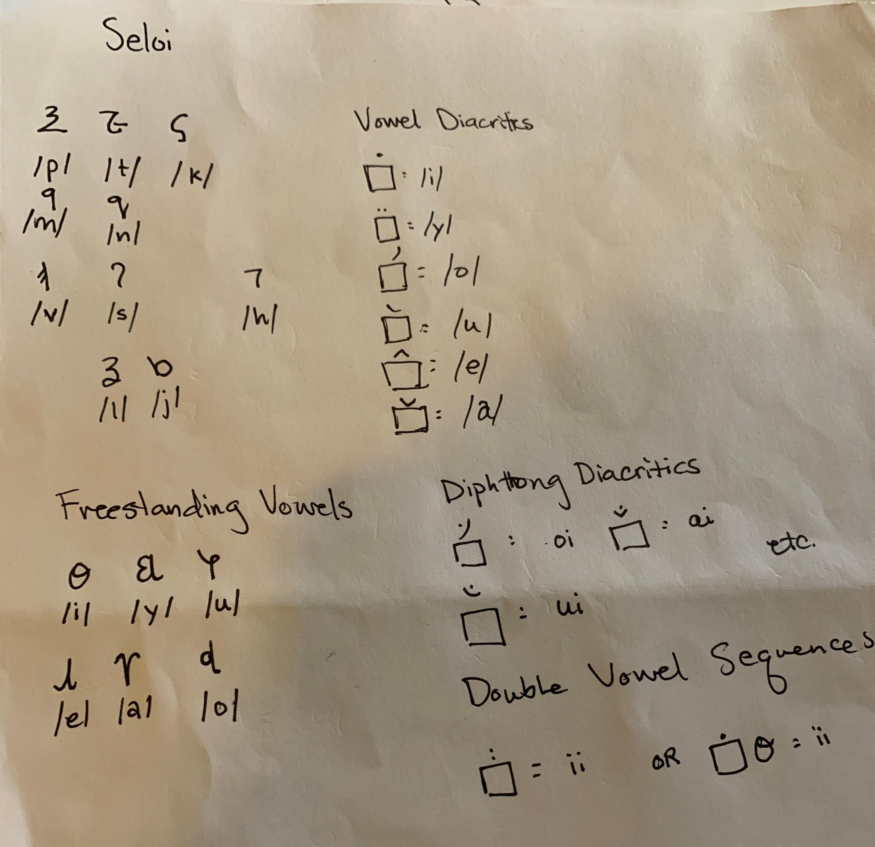 Seloi alphabet: Vinuvu